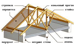 Схема стропил двухскатной крыши