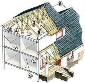 схема двухскатной крыши