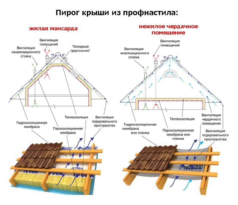 Крыша профнастила своими руками