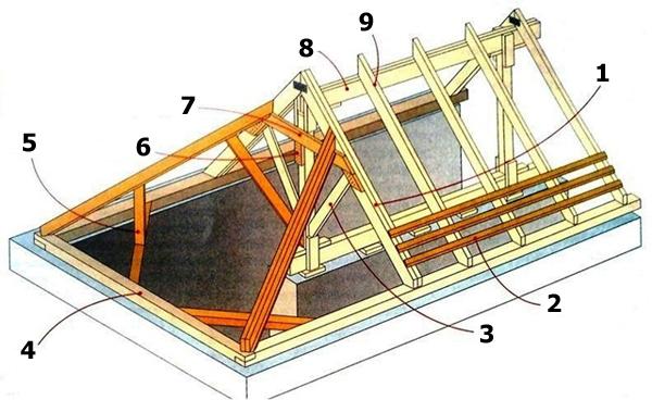 четырехскатной крыши