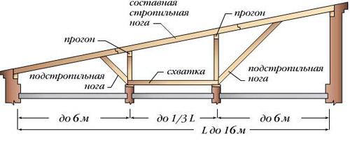 Стропила для односкатной крыши своими руками фото