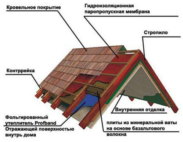 Утепление крыши своими руками пошаговая инструкция фото