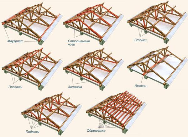 Построить крышу своими руками двухскатную