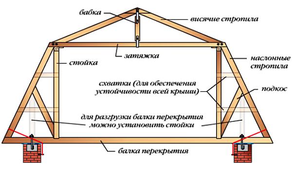 [Крыша своими руками чертежи многощипцовая