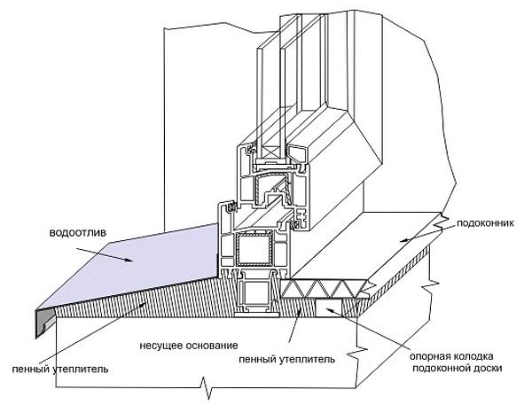 Монтаж пластиковых отливов для крыши своими руками