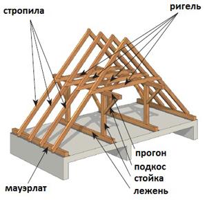 основные элементы двухскатной крыши