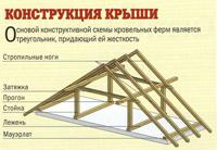 устройство стропильной системы двускатной крыши