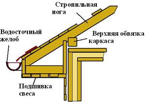 схема карниза крыши