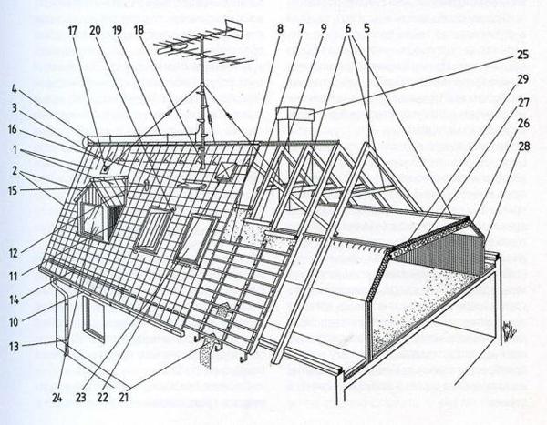 Конструктивные элементы крыши