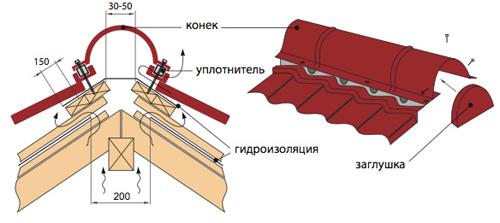 конек на крыше из металлочерепицы