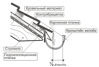 монтаж водоотлива