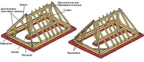 Накосные элементы вальмовой крыши