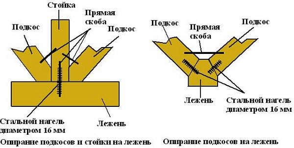 стропильная система четырехскатки