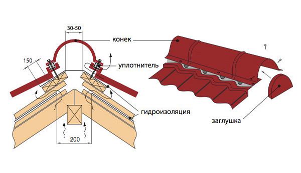 как сделать конек на крышу