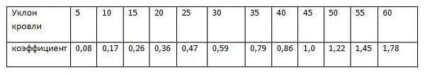 таблица определения высоты конька