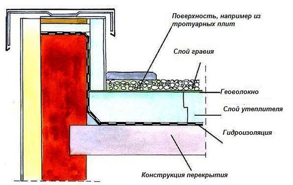 узлы плоской крыши