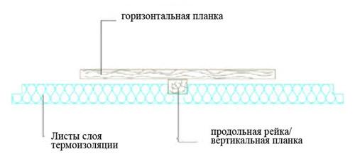 теплоизоляция кровли