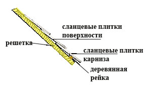 горизонтальная рейка под корниз