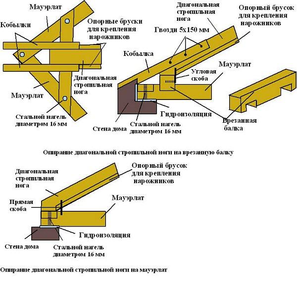 схема монтажа стропильной системы