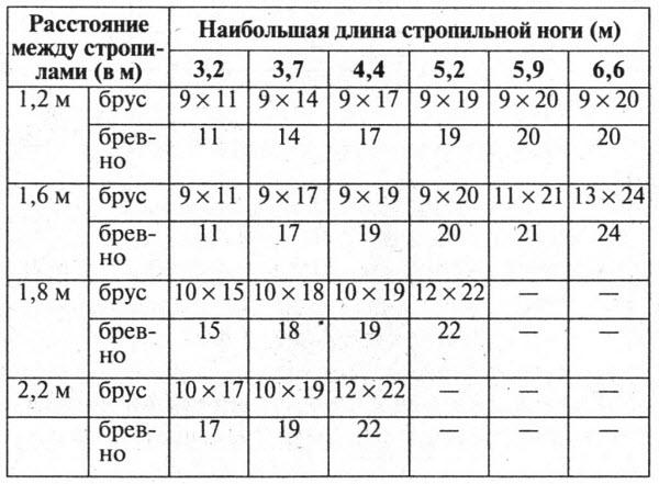 Таблица зависимости длины стропильной ноги от расстояния между стропилами