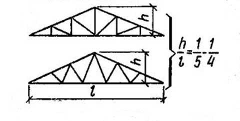 Треугольные стропильные фермы